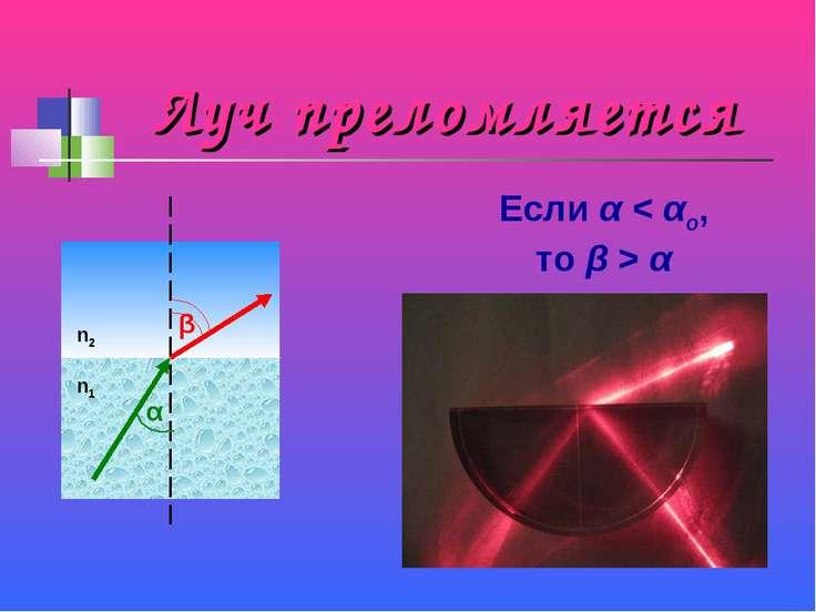 Луч преломляется α β n1 n2 Если α < αо, то β > α