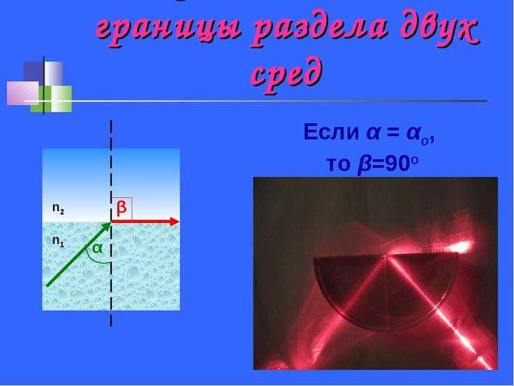 Луч идёт вдоль границы раздела двух сред α β n1 n2 Если α = αo, то β=90o