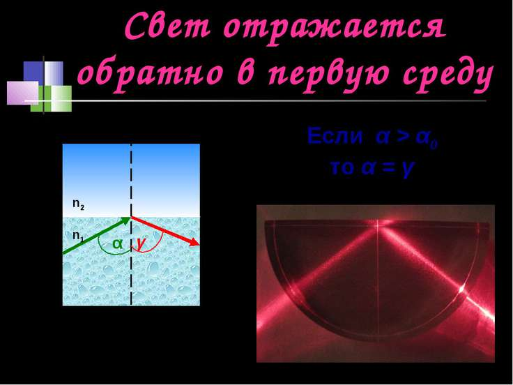 Свет отражается обратно в первую среду α γ n1 n2 Если α > α0 то α = γ