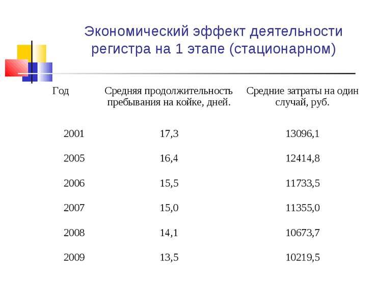 Экономический эффект деятельности регистра на 1 этапе (стационарном) Год Сред...