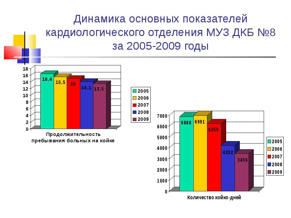 Динамика основных показателей кардиологического отделения МУЗ ДКБ №8 за 2005-...