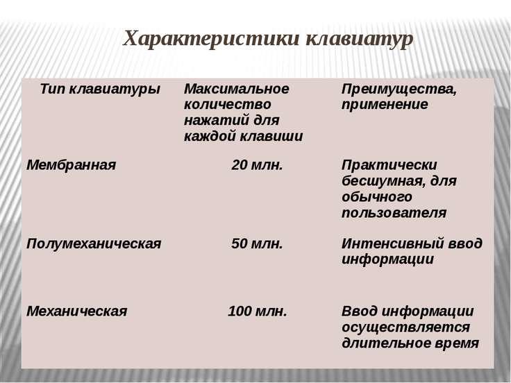 Характеристики клавиатур Тип клавиатуры Максимальное количество нажатий для к...