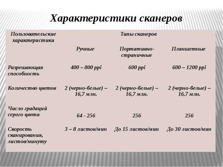Характеристики сканеров Пользовательские характеристики Типы сканеров Ручные ...