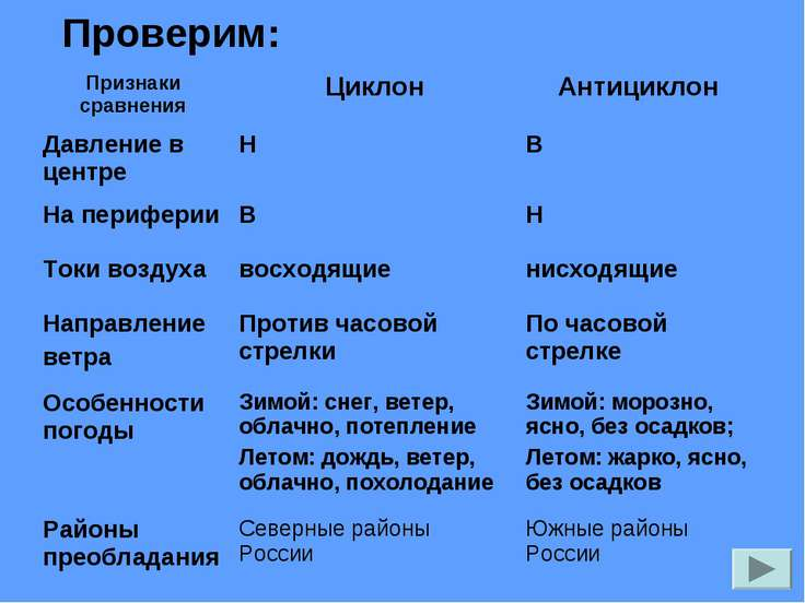 Проверим: Признаки сравнения Циклон Антициклон Давление в центре Н В На периф...