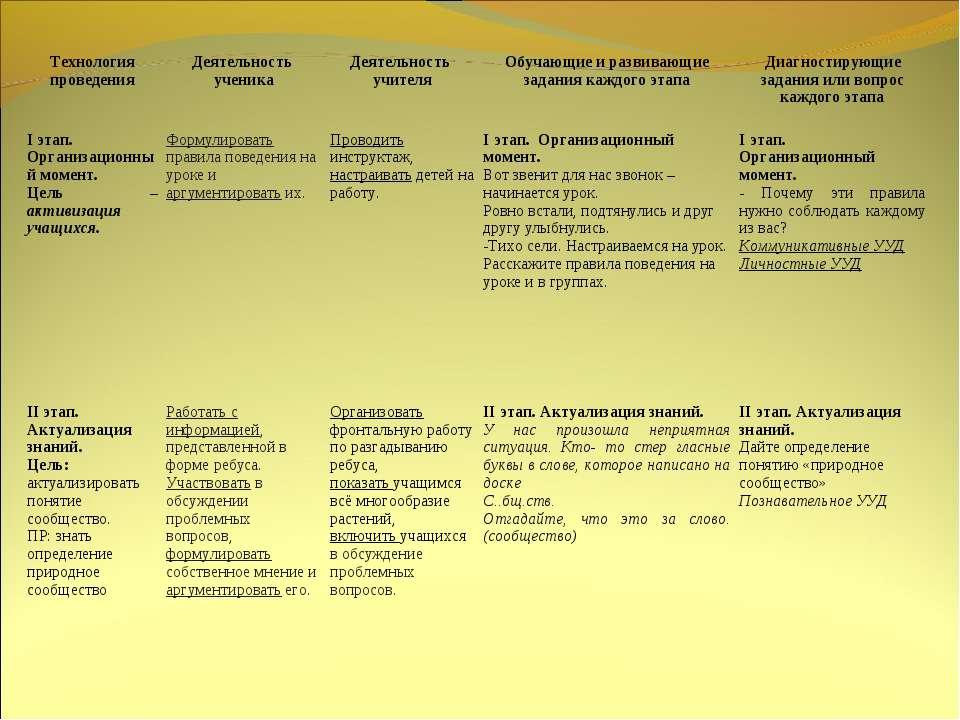 Технология проведения Деятельность ученика Деятельность учителя Обучающие и р...