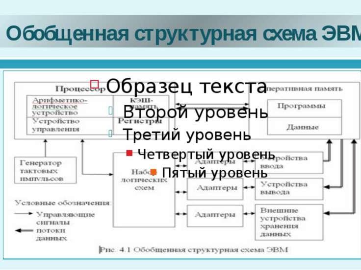 Обобщенная структурная схема ЭВМ