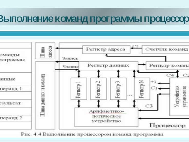 Выполнение команд программы процессором