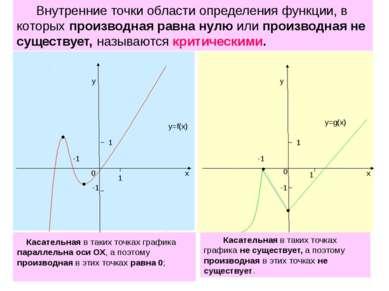 1 1 -1 0 х у -1 у х 1 0 -1 1 -1 y=f(x) y=g(x) Касательная в таких точках граф...