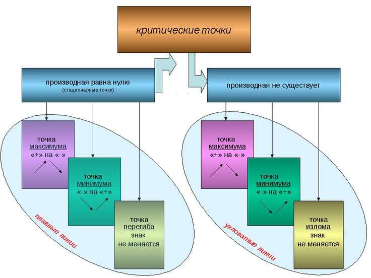 производная равна нулю (стационарные точки) критические точки производная не ...