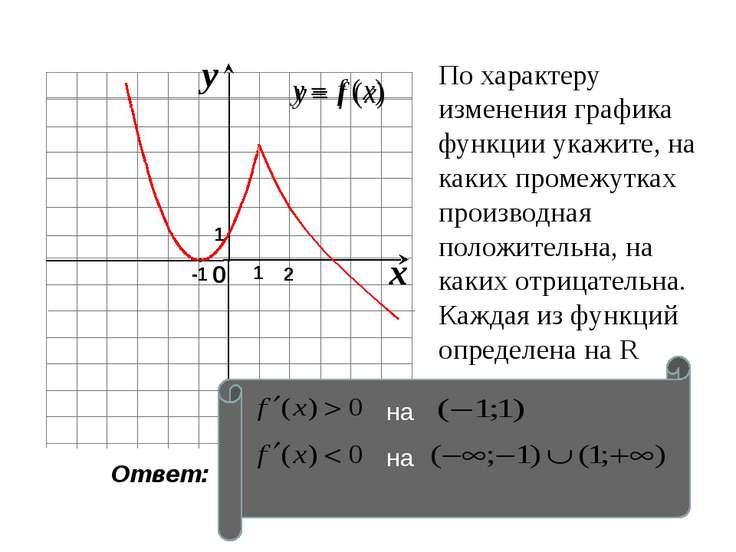 По характеру изменения графика функции укажите, на каких промежутках производ...