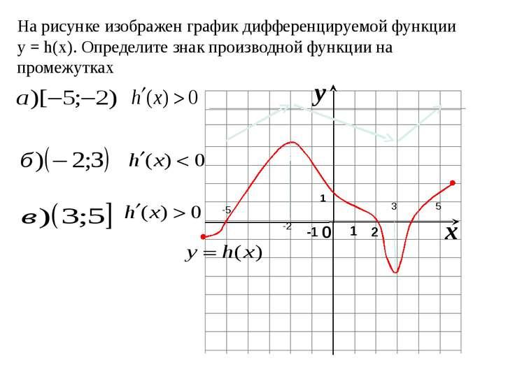 На рисунке изображен график дифференцируемой функции y = h(x). Определите зна...