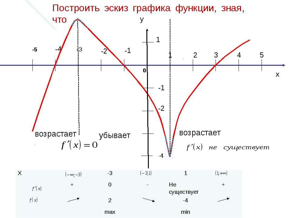x 1 2 3 4 5 -1 -2 -4 -1 -2 1 -3 -5 0 возрастает возрастает убывает Построить ...