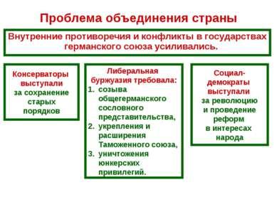 Проблема объединения страны Внутренние противоречия и конфликты в государства...