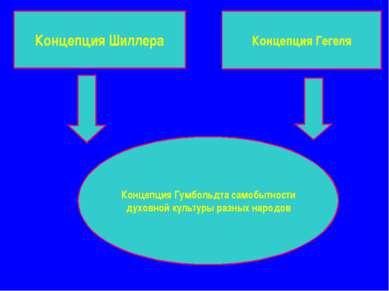 Концепция Шиллера Концепция Гегеля Концепция Гумбольдта самобытности духовной...