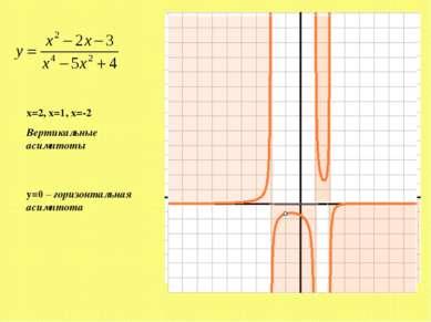 x=2, x=1, x=-2 Вертикальные асимптоты y=0 – горизонтальная асимптота