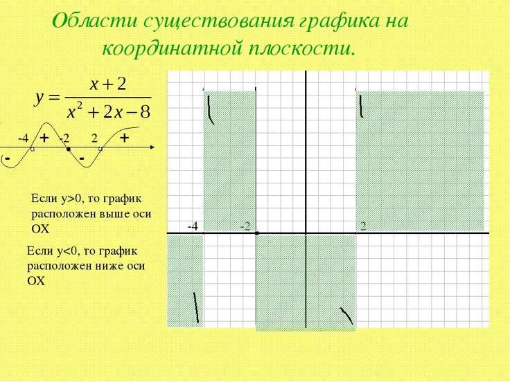 Области существования графика на координатной плоскости. -4 -2 2 + - + - -4 -...