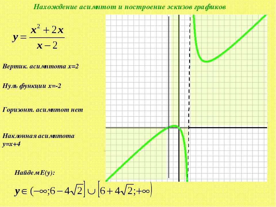 Нахождение асимптот и построение эскизов графиков Вертик. асимптота x=2 2 Гор...
