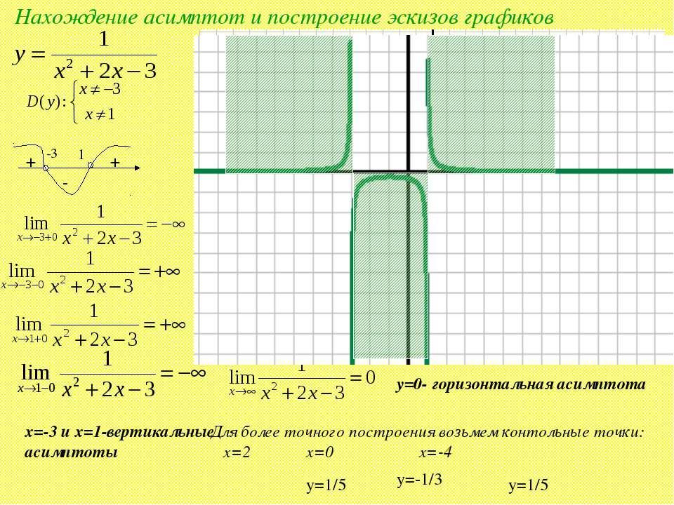 Нахождение асимптот и построение эскизов графиков -3 1 + - + 1 -3 x=-3 и x=1-...