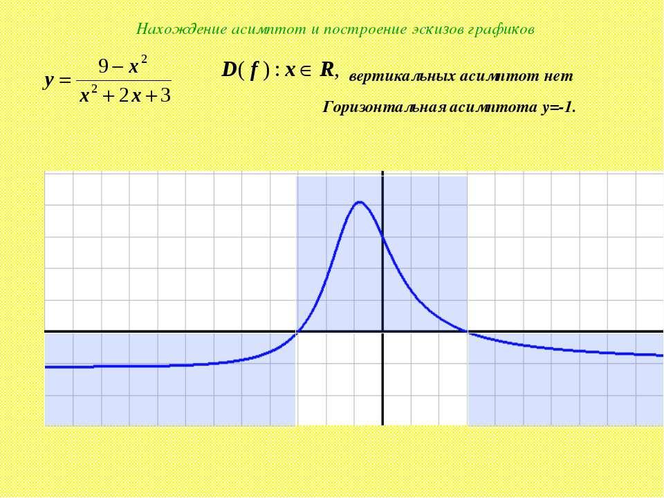 Нахождение асимптот и построение эскизов графиков вертикальных асимптот нет Г...