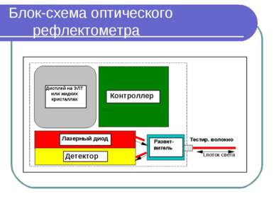 Блок-схема оптического рефлектометра