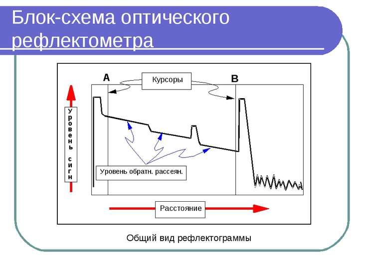 Блок-схема оптического рефлектометра Общий вид рефлектограммы
