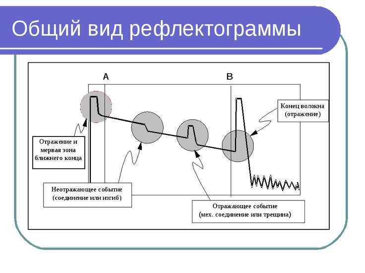 Программу Анализа Рефлектограммы Волокна