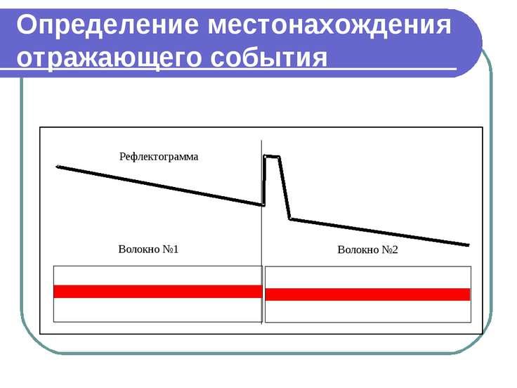 Определение местонахождения отражающего события
