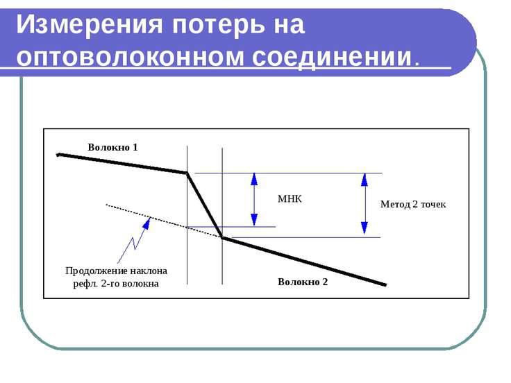Измерения потерь на оптоволоконном соединении.