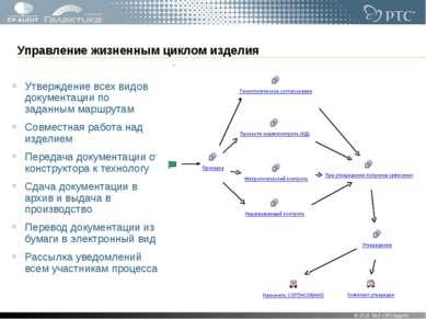 Управление жизненным циклом изделия Утверждение всех видов документации по за...