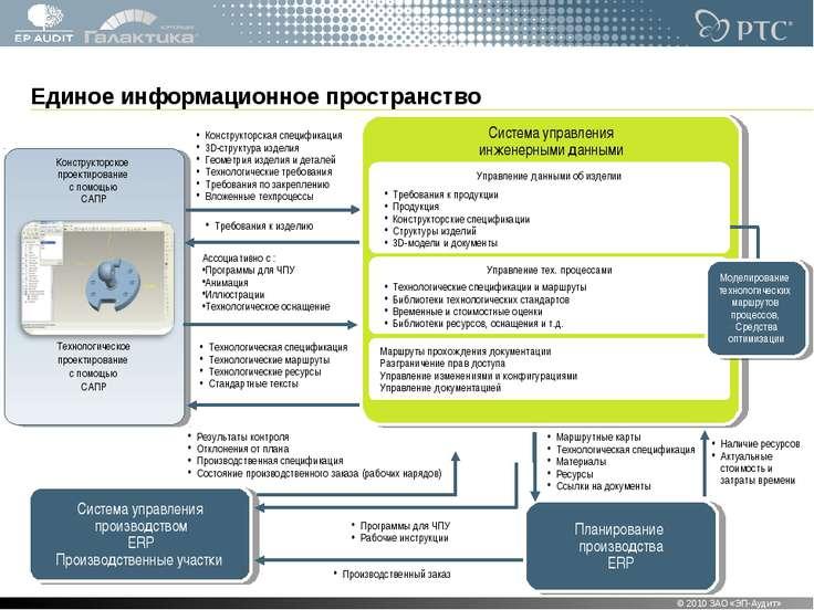 Конструкторское проектирование с помощью САПР Технологическое проектирование ...