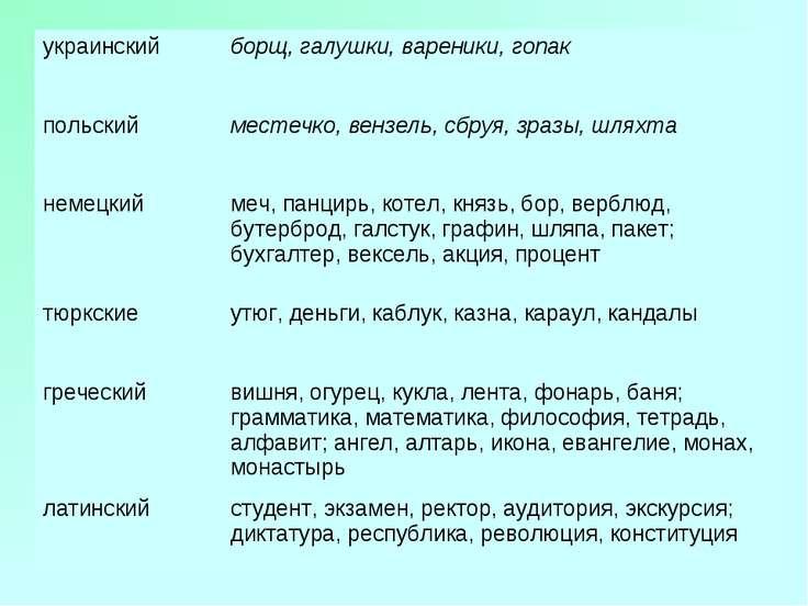 украинский борщ, галушки, вареники, гопак польский местечко, вензель, сбруя, ...