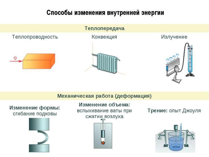 Способы изменения внутренней энергии Теплопередача Теплопроводность Конвекция...