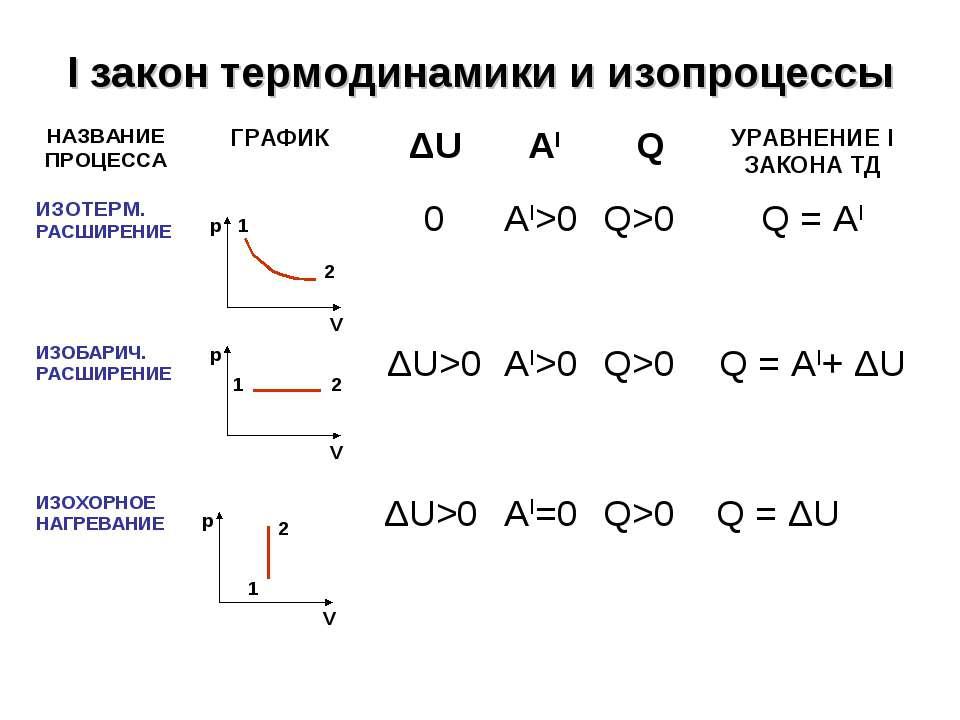 I закон термодинамики и изопроцессы