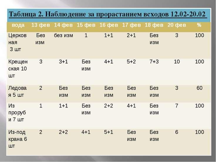 Таблица 2. Наблюдение за прорастанием всходов 12.02-20.02 вода 13 фев 14 фев ...