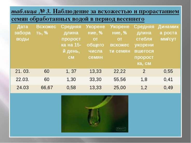 таблица № 3. Наблюдение за всхожестью и прорастанием семян обработанных водой...