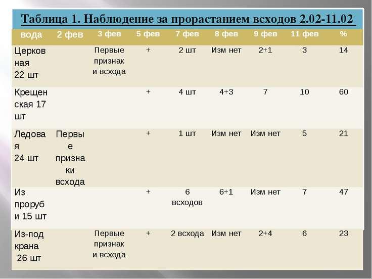 Таблица 1. Наблюдение за прорастанием всходов 2.02-11.02 вода 2 фев 3 фев 5 ф...