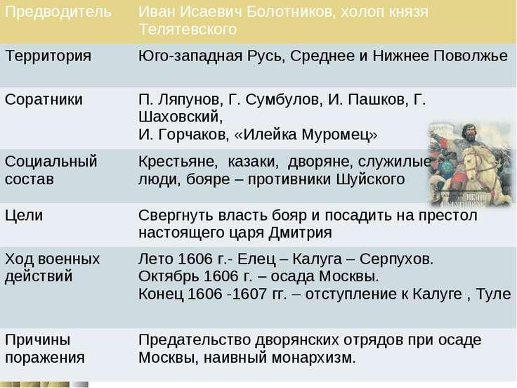 Предводитель Иван Исаевич Болотников, холоп князя Телятевского Территория Юго...