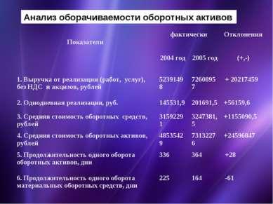 Анализ оборачиваемости оборотных активов Показатели фактически Отклонения 200...