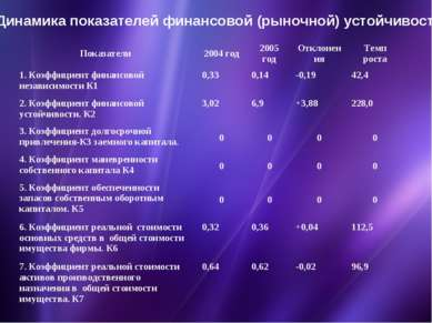 Динамика показателей финансовой (рыночной) устойчивости Показатели 2004 год 2...