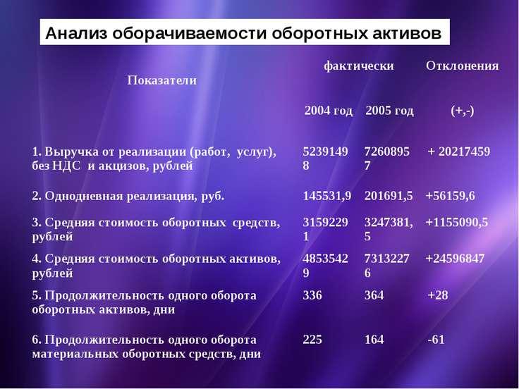 Презентация Бухгалтерский баланс информационная база для  Анализ оборачиваемости оборотных активов Показатели фактически Отклонения 200