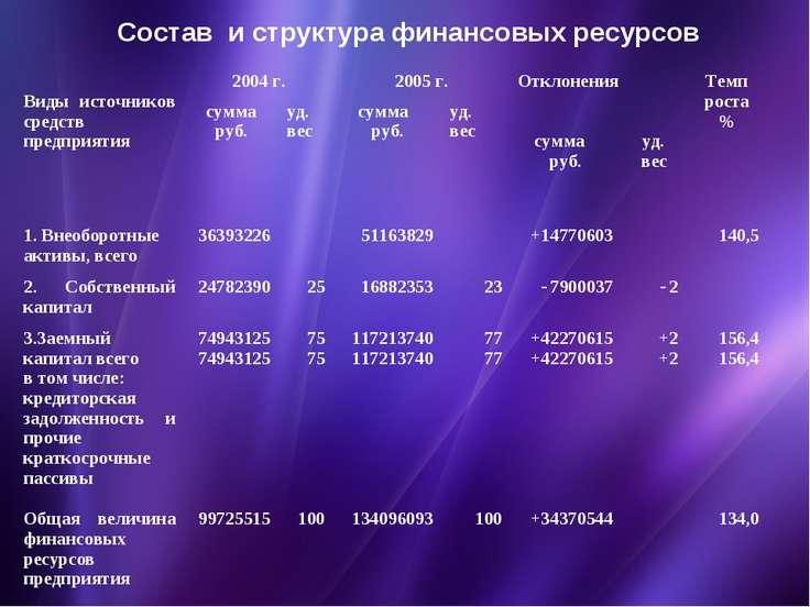 Состав и структура финансовых ресурсов Виды источников средств предприятия 20...
