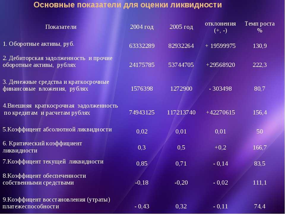 Основные показатели для оценки ликвидности Показатели 2004 год 2005 год откло...
