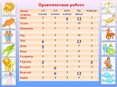 Знаки Зодиака 1-4 классы 5-9 классы 10-11 классы По школе Учителя Овен 2 4 6 ...