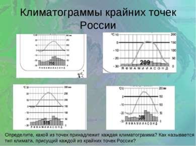 Климатограммы крайних точек России Определите, какой из точек принадлежит каж...