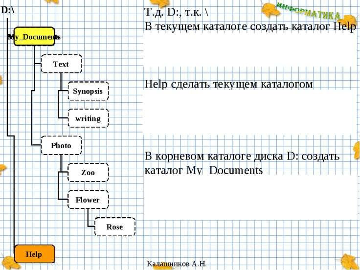 Т.д. D:, т.к. \ В текущем каталоге создать каталог Help D:\>_ md HELP Help сд...
