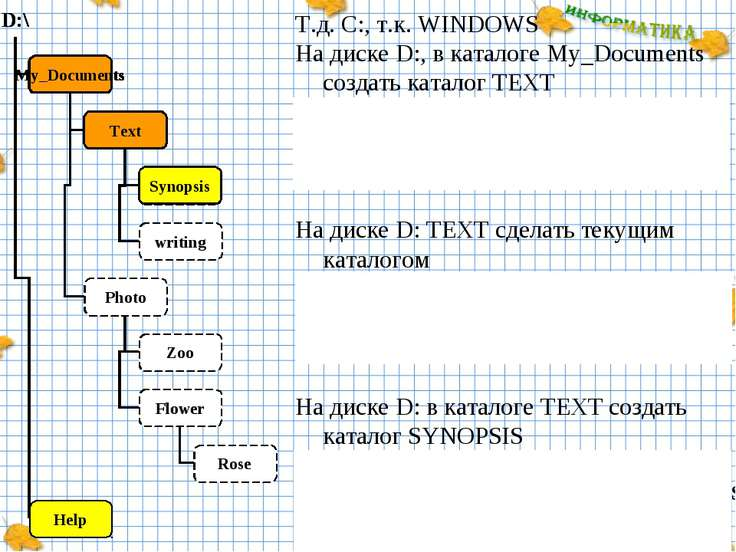 Т.д. С:, т.к. WINDOWS На диске D:, в каталоге My_Documents создать каталог TE...