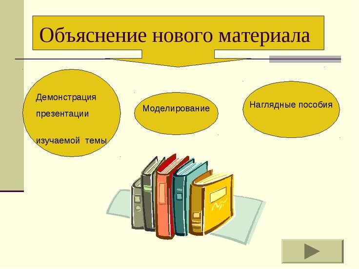 Объяснение нового материала Наглядные пособия Моделирование Демонстрация през...