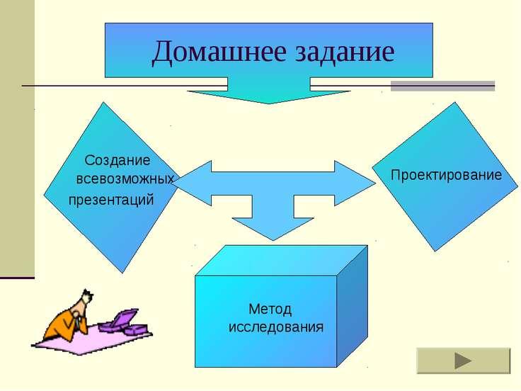 Домашнее задание Создание всевозможных презентаций Метод исследования Проекти...