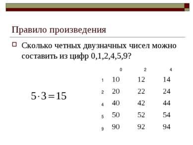 Правило произведения Сколько четных двузначных чисел можно составить из цифр ...