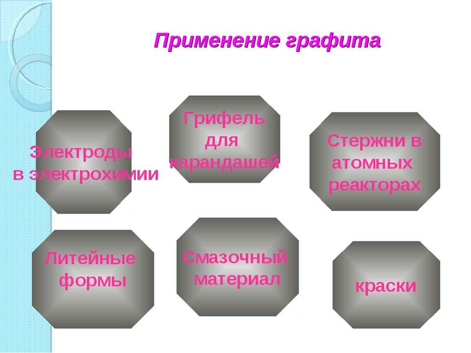 Стержни в атомных реакторах краски Смазочный материал Электроды в электрохими...